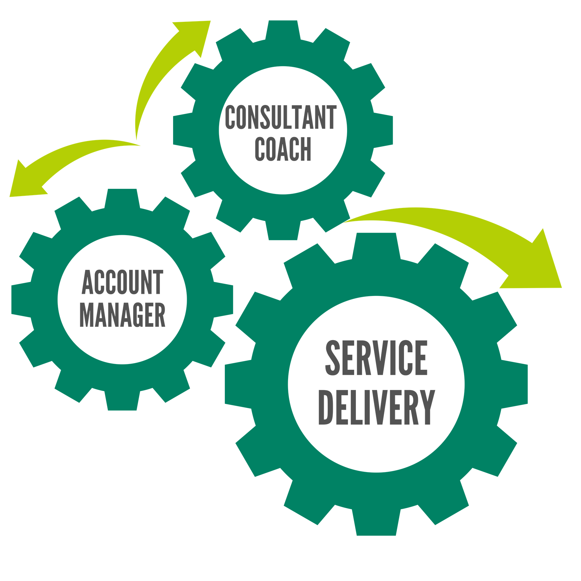 Service Delivery Visual
